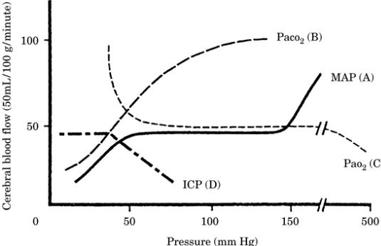 Cerebral blood flow autoregulation curves.