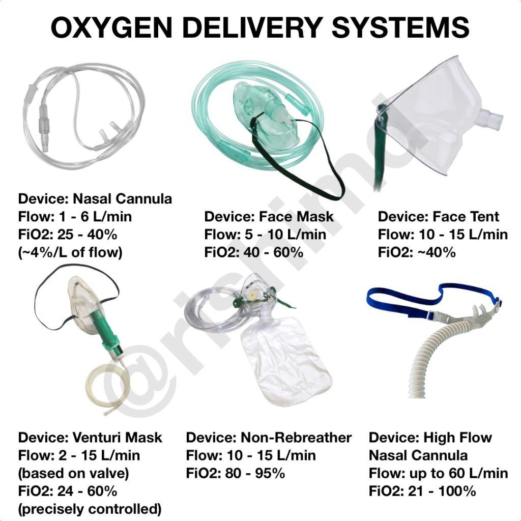 Oxygen Therapy Systems